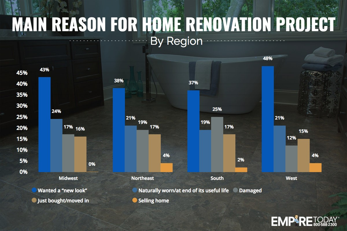 Main Reason For Home Renovation Project