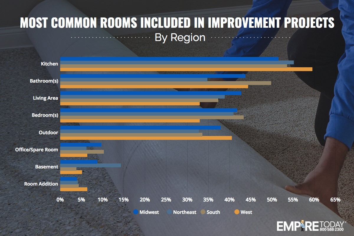 Most Common Rooms Included In Improvement Projects