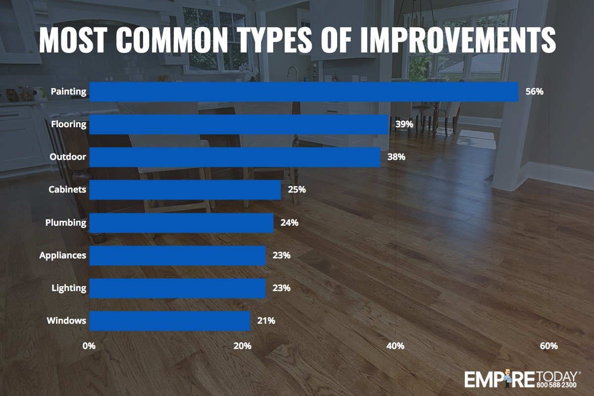 Most Common Types of Improvements
