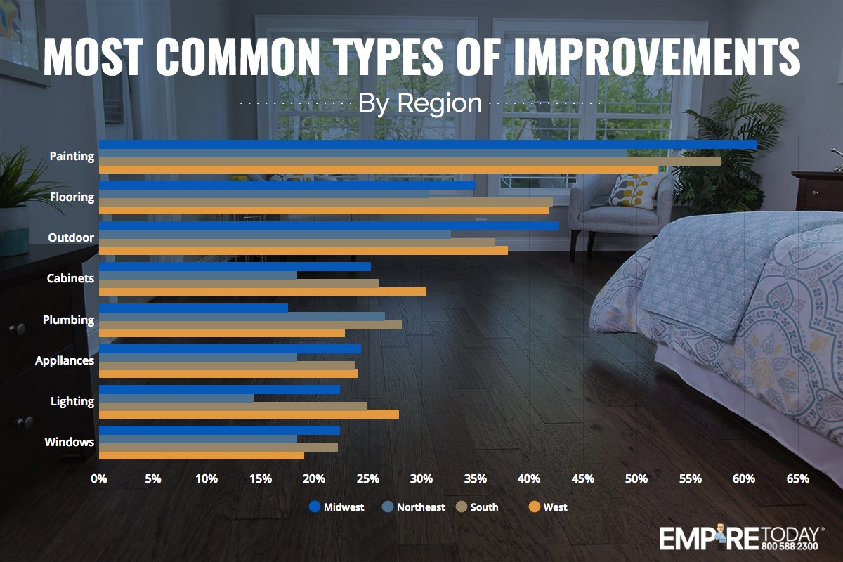 Most Common types of improvements by region