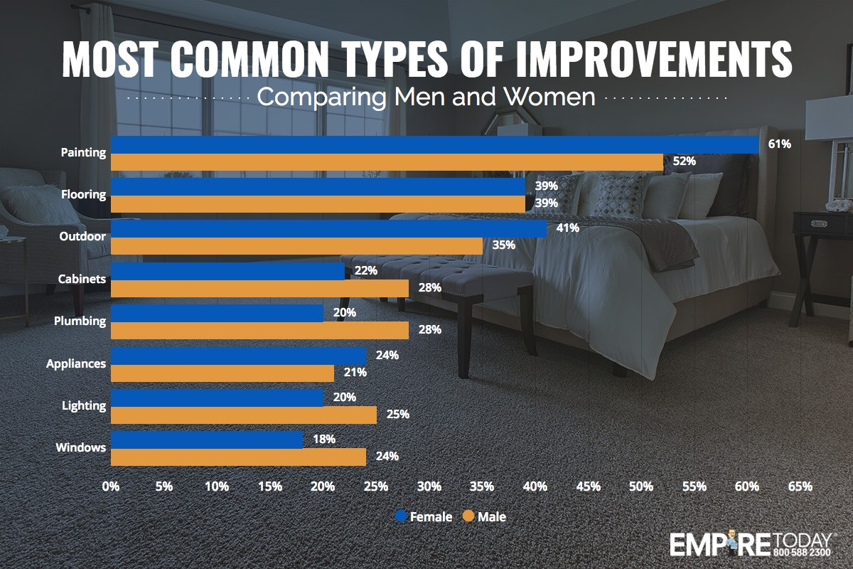 Most common types of improvements comparing men to women