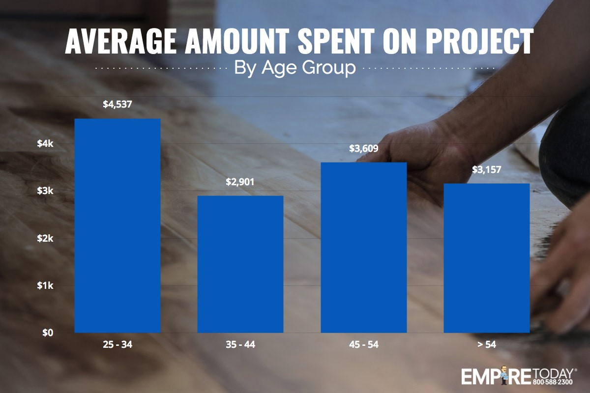 Average amount spent on project by age group