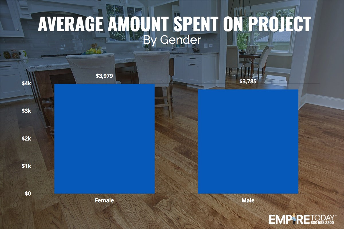 Average amount spent on project by gender