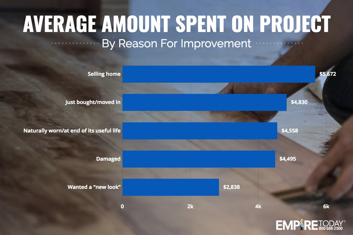 average amount spent on project by reason for improvement