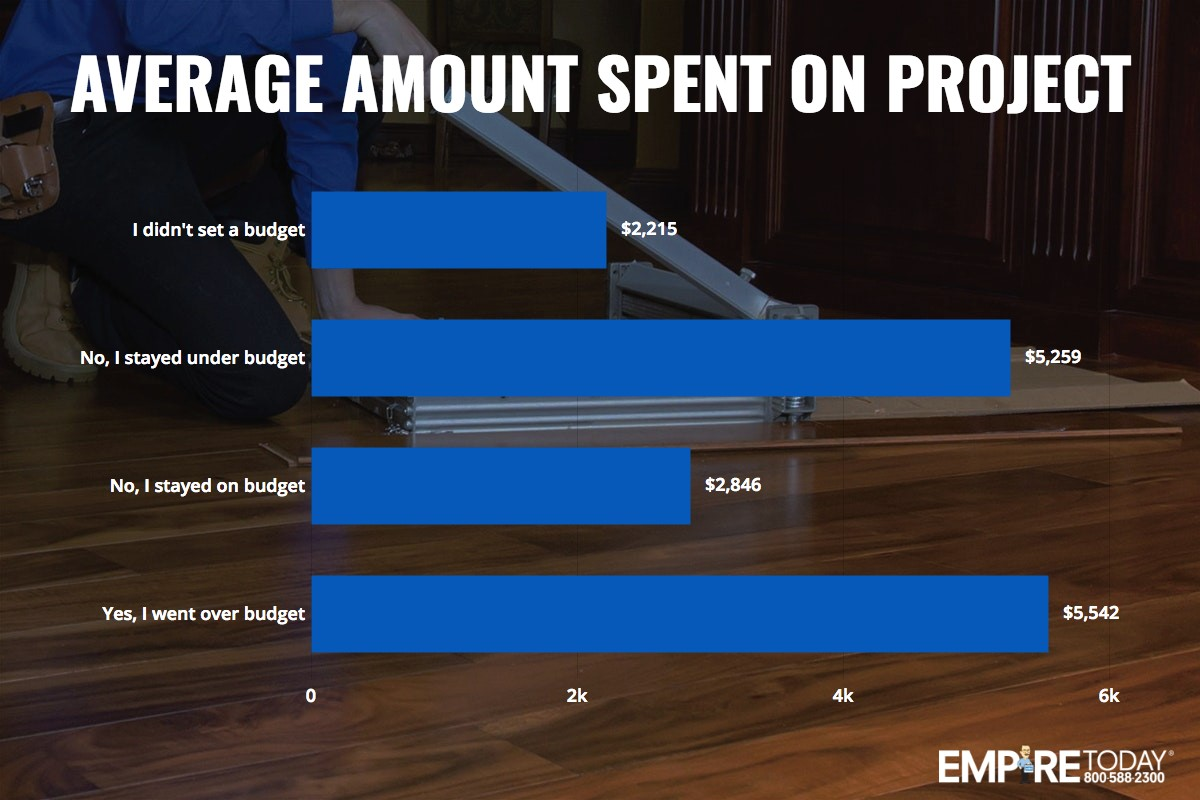 average amount spent on project