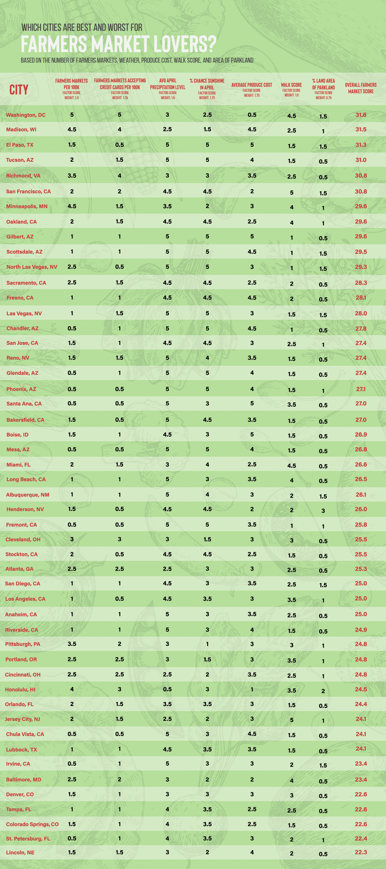 Best and worst cities for farmers markets - chart