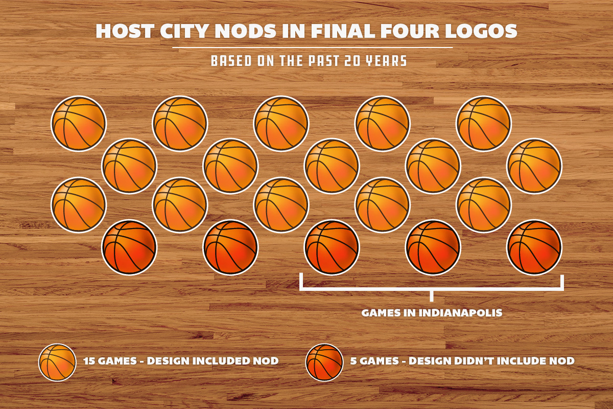 final-four-host-city-logo-inclusion