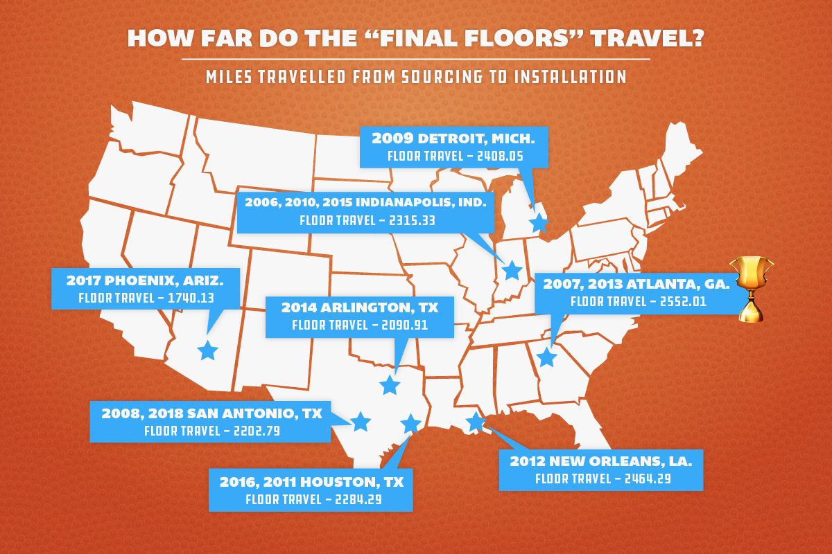 final-four-court-flooring-distance-traveled